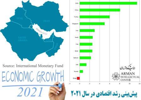 پیشبینی رشد اقتصادی کشورهای خلیج فارس در سال ۲۰۲۱