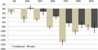 مقایسه تبعیض جنسیتی و نابرابری در چاپ و نشر مستقل و سنتی