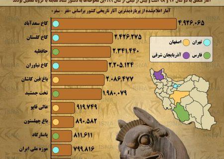 کلیسای سنت استپانوس جزو پربازدیدترین آثار تاریخی ایران پیش از شیوع کرونا (+ اینفوگرافیک)
