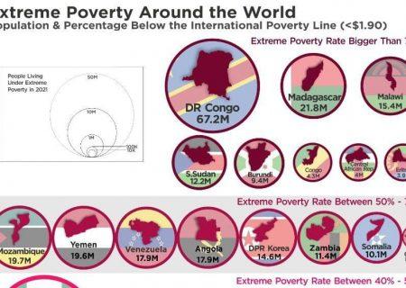 بیشترین گرسنگی در کدام کشورها است؟