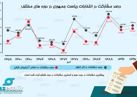 درصد مشارکت در انتخابات ریاست جمهوری در دوره های مختلف (اینفوگرافی)