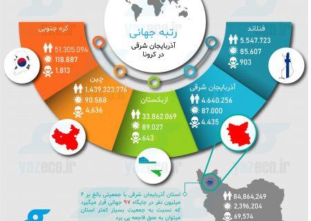 رتبه جهانی آذربایجان شرقی در کرونا (اینفوگرافی)