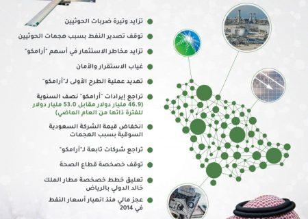 موانع بزرگ عربستان برای دست یافتن به چشم انداز ۲۰۳۰