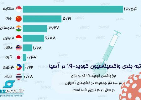 رتبه بندی واکسیناسیون کووید – ۱۹ در کشورهای آسیایی