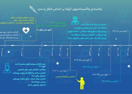 زمان بندی واکسیناسیون گروه های مختلف در ایران (اینفوگرافی)