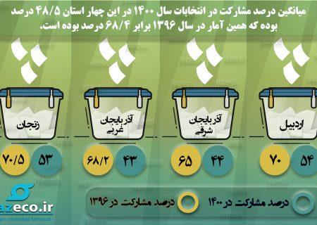 درصد مشارکت انتخاباتی در استانهای شمالغرب کشور (اینفوگرافیک)