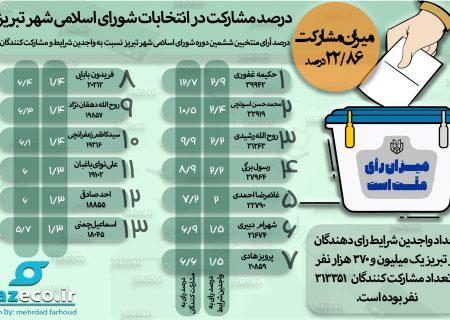 درصد مشارکت در انتخابات شورای شهر تبریز (اینفوگرافیک)