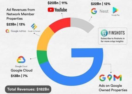 درآمد گوگل از تبلیغات