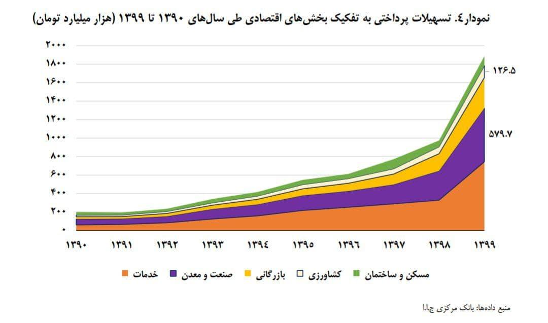 تسهیلات پرداختی بانکها طی دهه ۱۳۹۹-۱۳۹۰