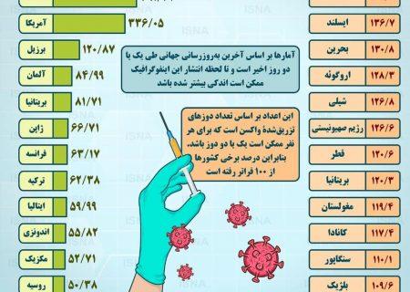 واکسیناسیون کرونا در ایران و جهان تا ۲۶ تیر (اینفوگرافیک)