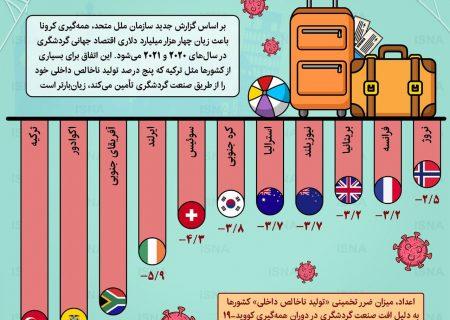 تاثیر گردشگری در تولید ناخالص کشورها در سال ۲۰۲۱ (اینفوگرافیک)