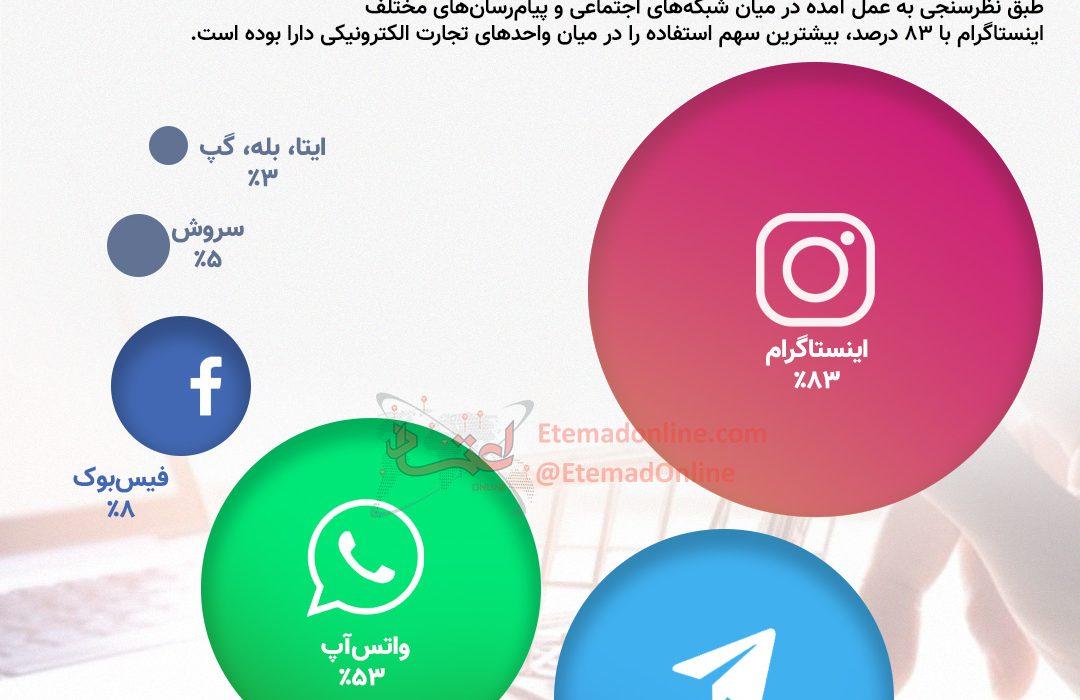 اینفوگرافی  پیامرسان محبوب ایرانیان برای کسبوکارهای اینترنتی چیست؟