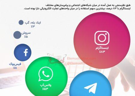 اینفوگرافی| پیامرسان محبوب ایرانیان برای کسبوکارهای اینترنتی چیست؟