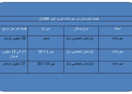 قیمت آپارتمان در میرداماد تبریز