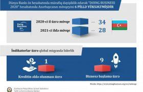 جایگاه جمهوری آذربایجان در رده بندی بین المللی همچنان رو به افزایش است