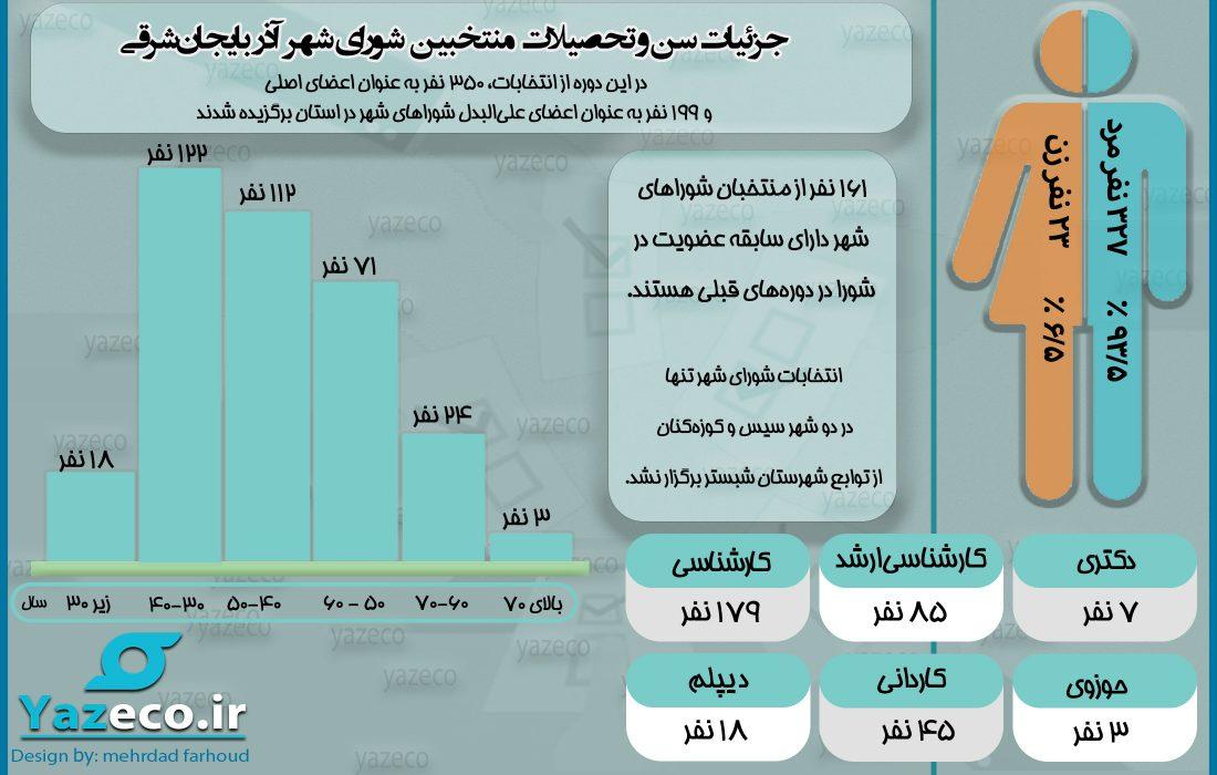 جزئیات سن و تحصیلات منتخبین شورای شهر آذربایجانشرقی (اینفوگرافیک)