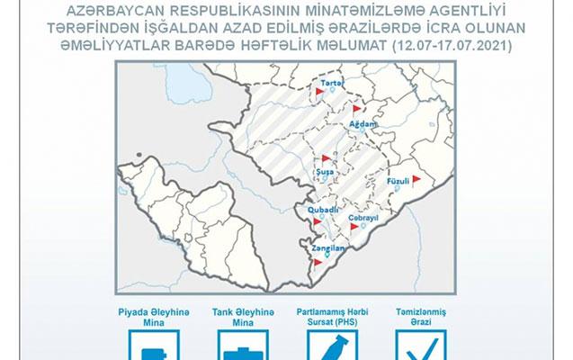 در هفته گذشته ۱۴۳ هکتار از اراضی سرزمین های آزاد شده قره باغ از مین پاکسازی شد