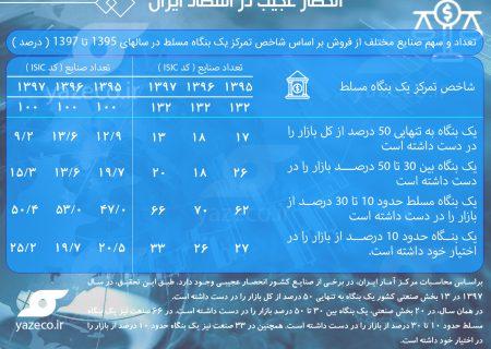 انحصار عجیب در اقتصاد ایران/ در ۱۳ صنعت یک بنگاه ۵۰ درصد بازار را در اختیار دارد