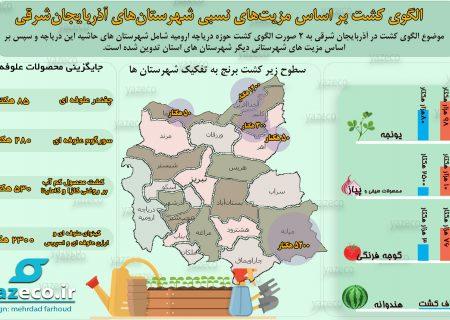الگوی کشت بر اساس مزیتهای نسبی شهرستانهای آذربایجان شرقی