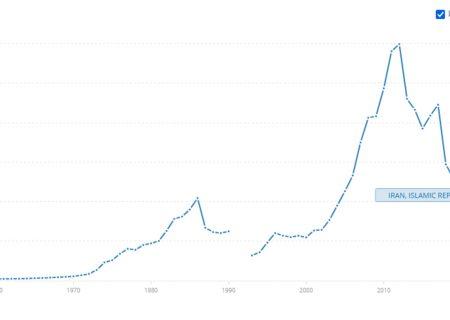 آمار بانک جهانی: افت ۳ برابری تولید ناخالص داخلی ایران در ۸ سال گذشته