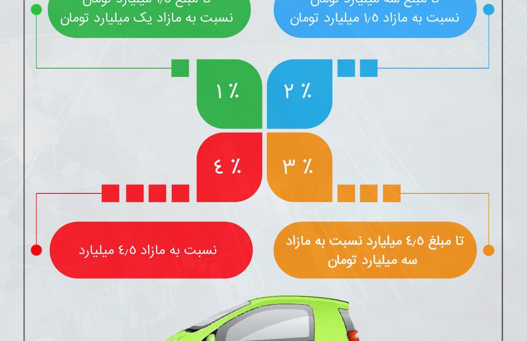 نرخ مالیات سالانه خودروهای لوکس