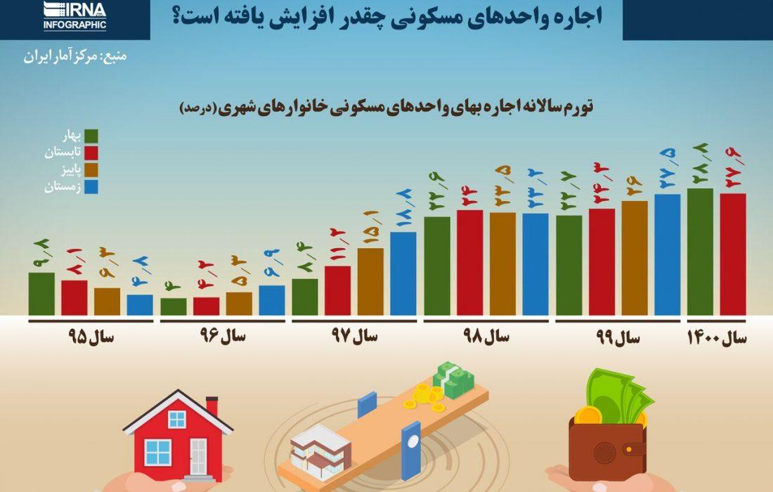 اجاره واحدهای مسکونی چقدر افزایش یافته است؟